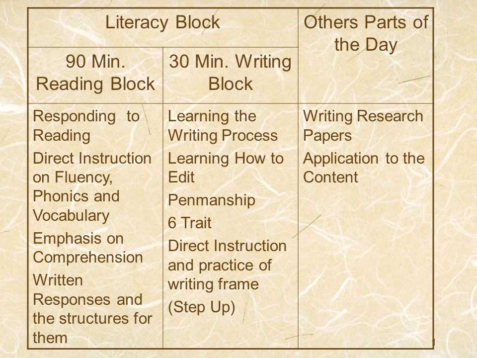 Literacy Block Others Parts Of The Day 90 Min Reading Block Ppt