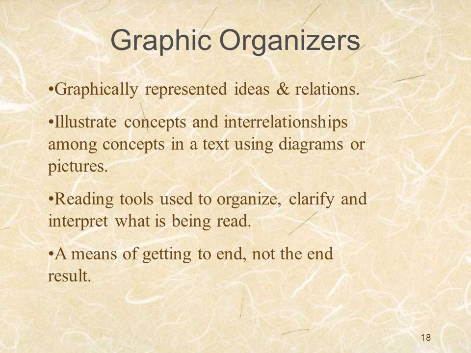 Graphic Organizers Graphically represented ideas & relations.