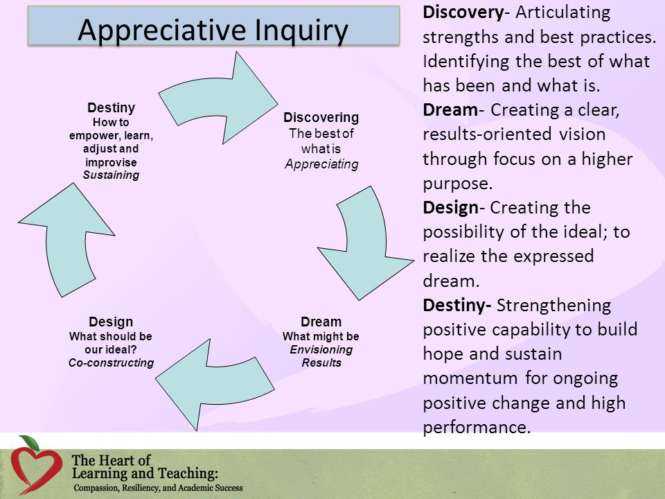 Discovery- Articulating strengths and best practices