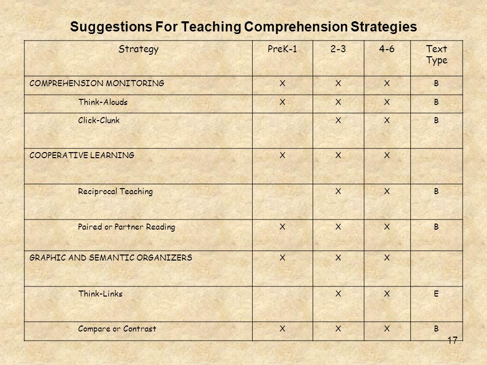 Suggestions For Teaching Comprehension Strategies