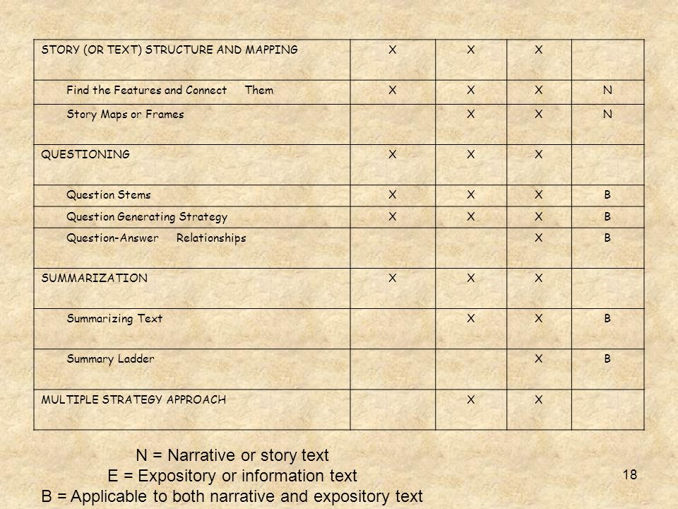 N = Narrative or story text E = Expository or information text