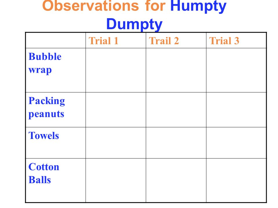 Observations for Humpty Dumpty