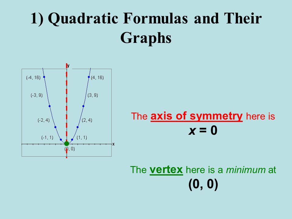 1) Quadratic Formulas and Their Graphs