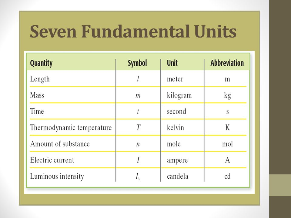 Seven Fundamental Units