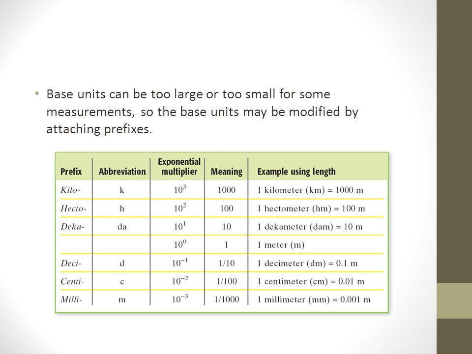 Base units can be too large or too small for some measurements, so the base units may be modified by attaching prefixes.