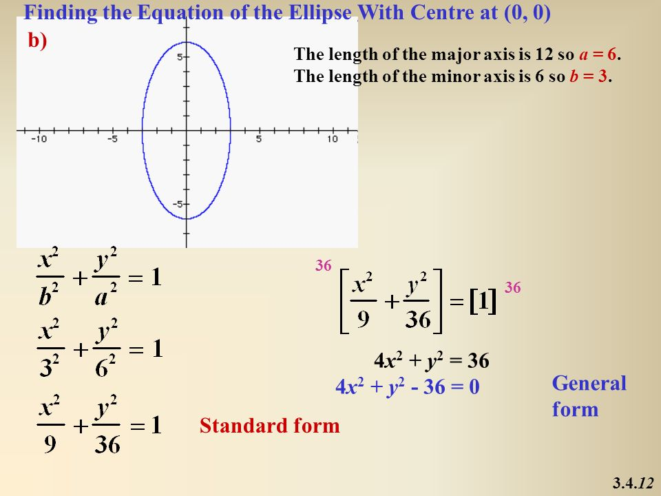 Finding the Equation of the Ellipse With Centre at (0, 0) b)