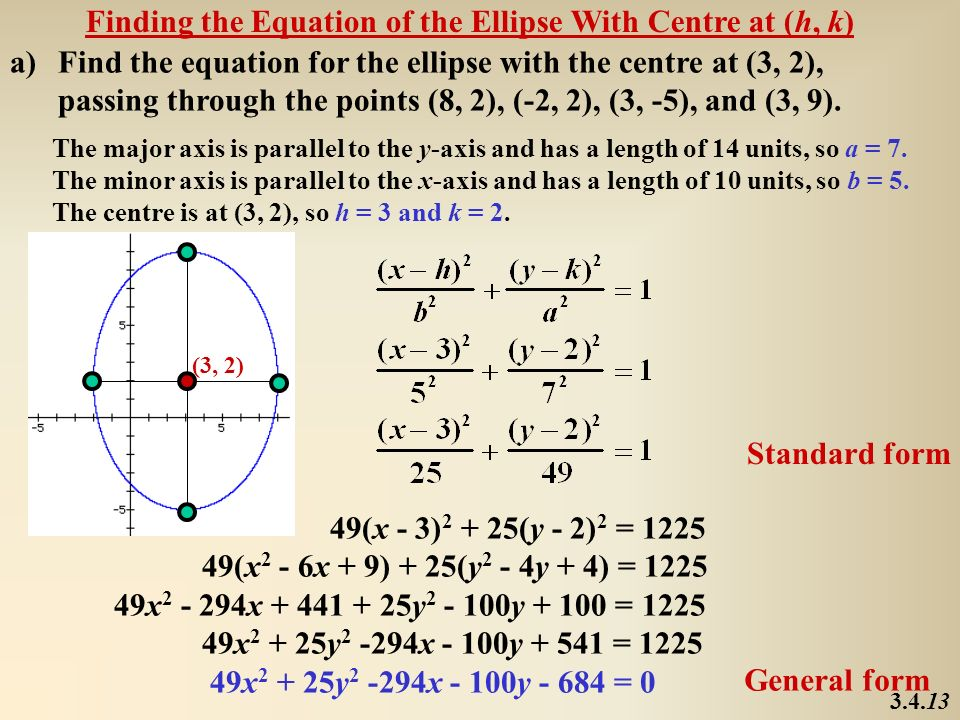 Finding the Equation of the Ellipse With Centre at (h, k)