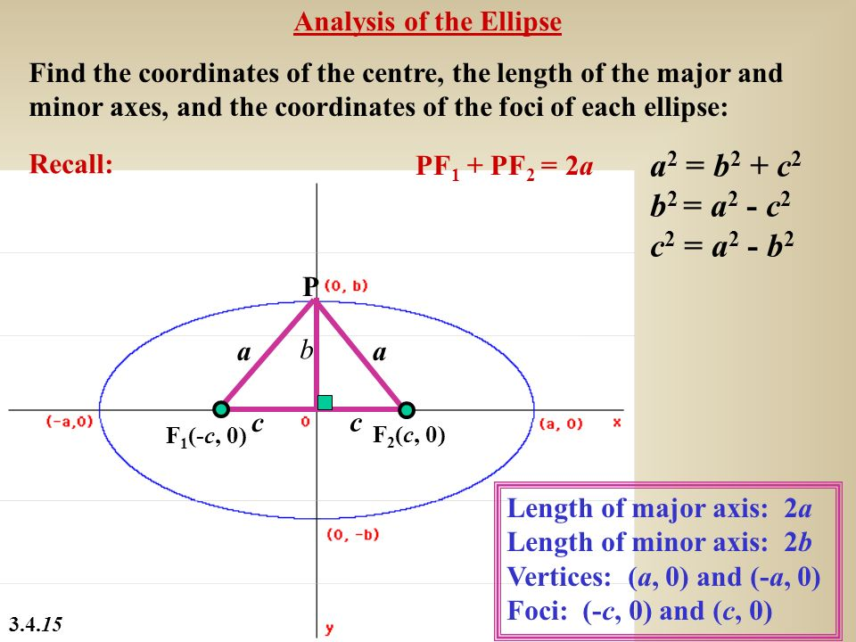 a2 = b2 + c2 b2 = a2 - c2 c2 = a2 - b2 Analysis of the Ellipse