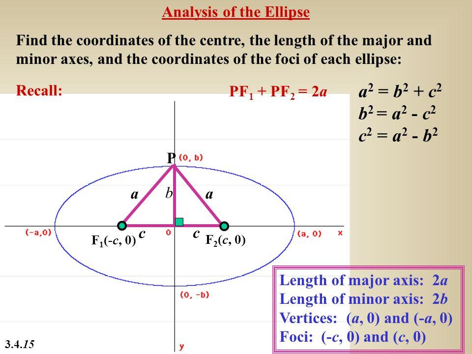 a2 = b2 + c2 b2 = a2 - c2 c2 = a2 - b2 Analysis of the Ellipse
