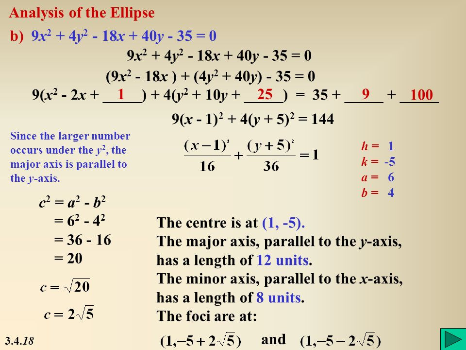 Analysis of the Ellipse