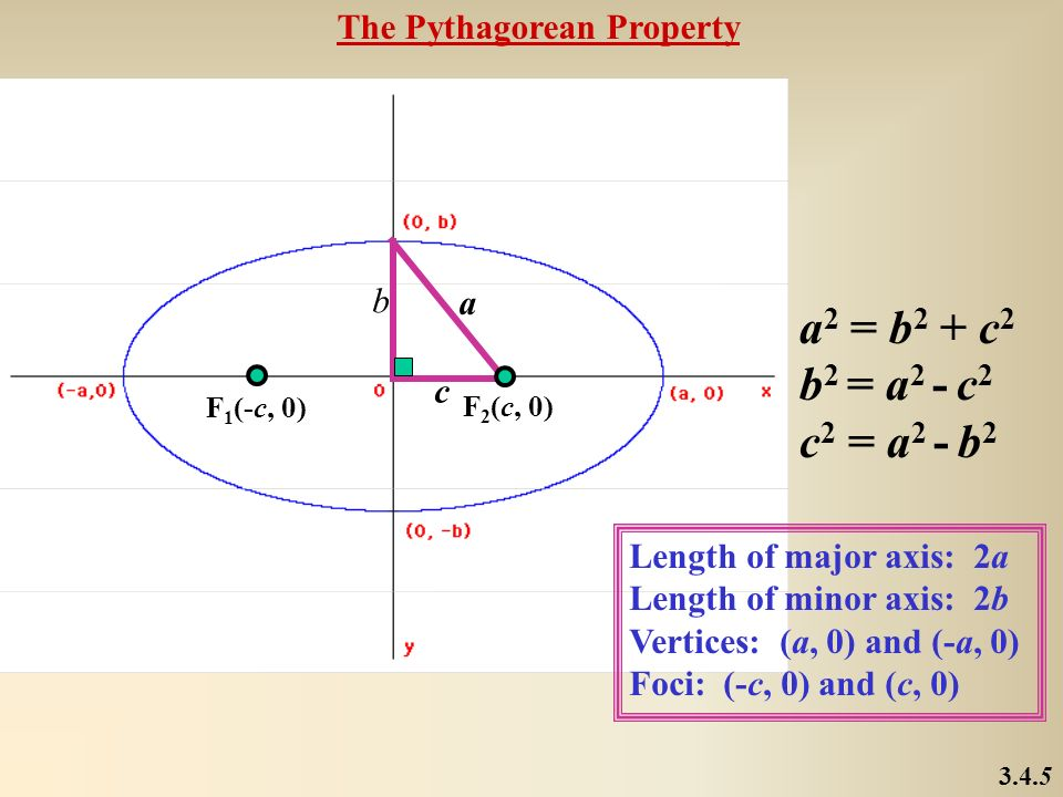 a2 = b2 + c2 b2 = a2 - c2 c2 = a2 - b2 The Pythagorean Property b a c