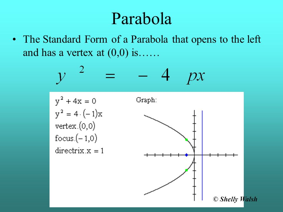 Parabola The Standard Form of a Parabola that opens to the left and has a vertex at (0,0) is…… © Shelly Walsh.