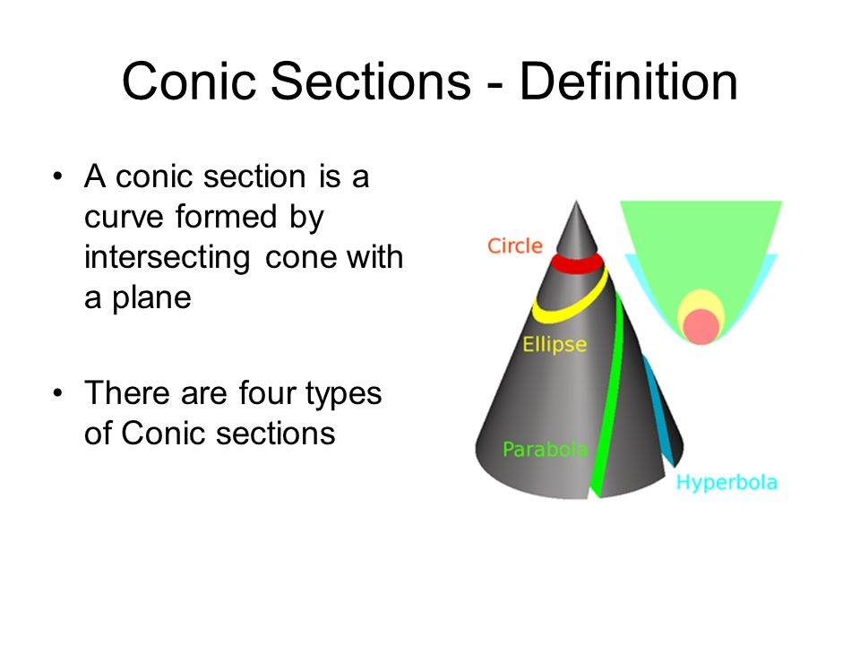 Conic Sections - Definition
