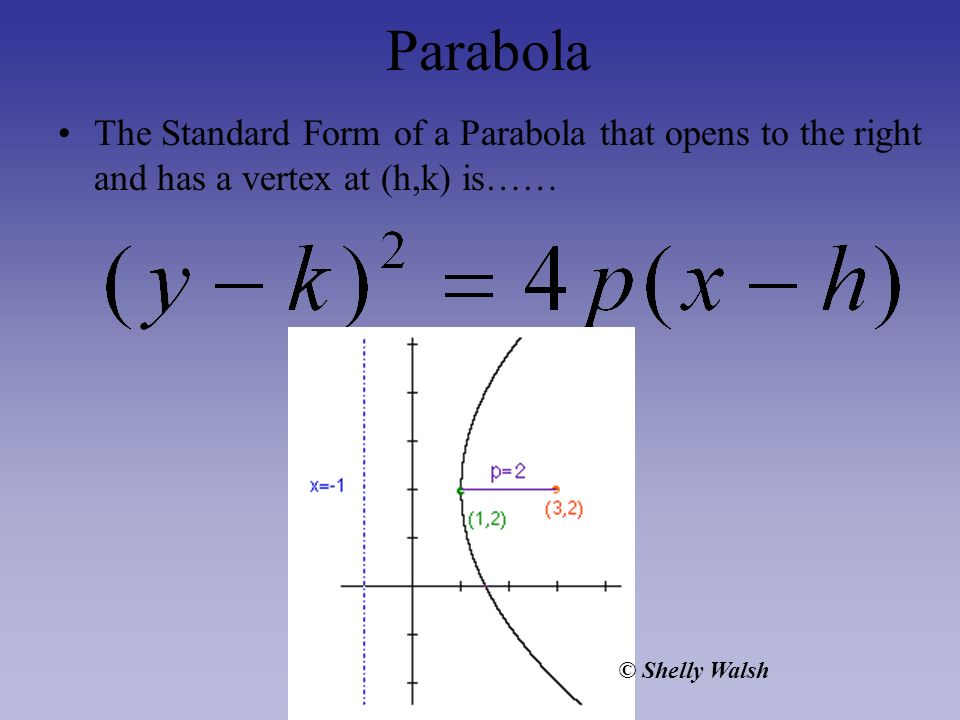 Parabola The Standard Form of a Parabola that opens to the right and has a vertex at (h,k) is…… © Shelly Walsh.