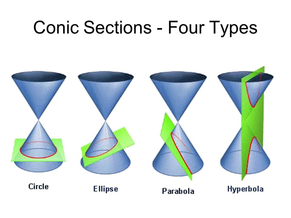 Conic Sections - Four Types