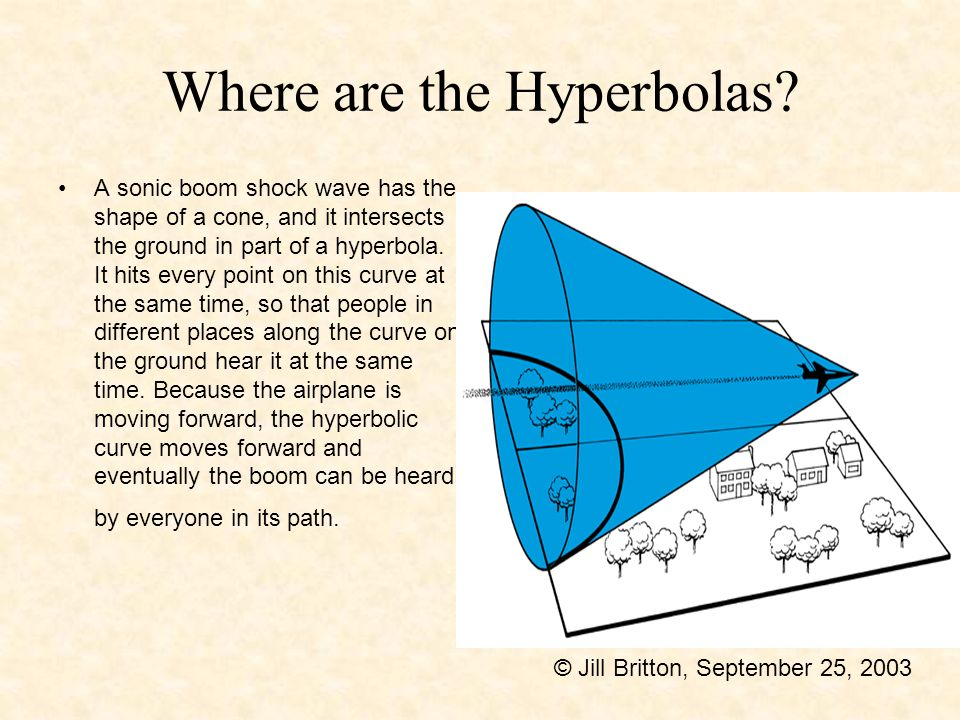 Where are the Hyperbolas
