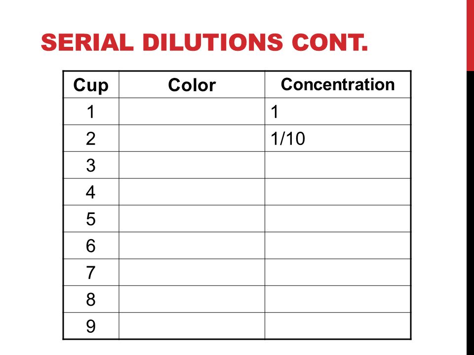 Serial Dilutions cont. Cup Color Concentration 1 2 1/10 3 4 5 6 7 8 9