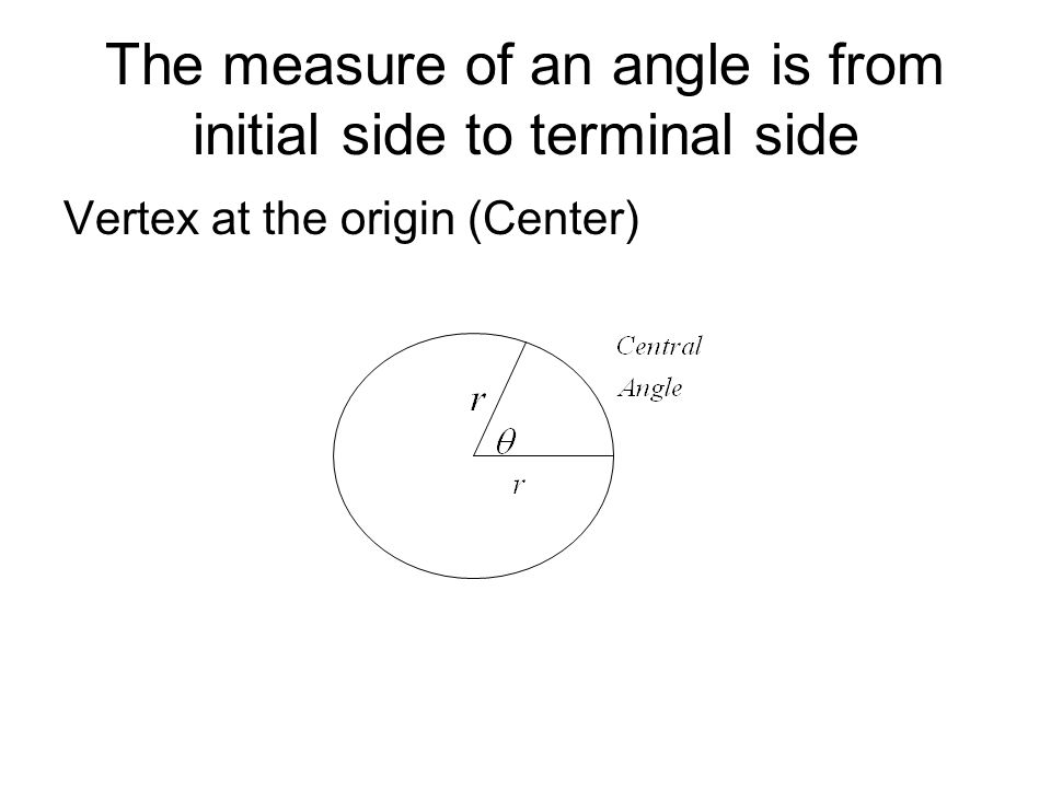 The measure of an angle is from initial side to terminal side