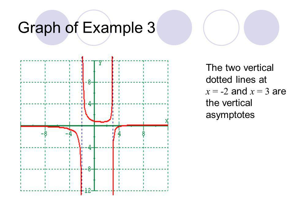 Graph of Example 3 The two vertical dotted lines at