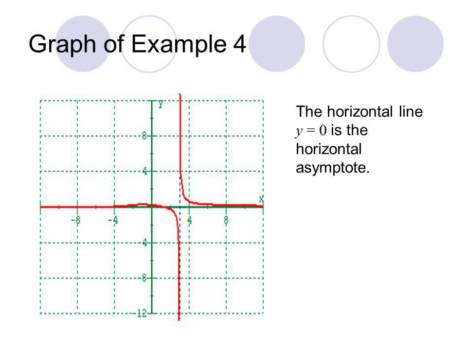Graph of Example 4 The horizontal line y = 0 is the horizontal asymptote.