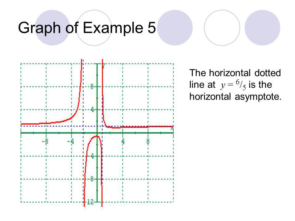 Graph of Example 5 The horizontal dotted line at y = 6/5 is the horizontal asymptote.