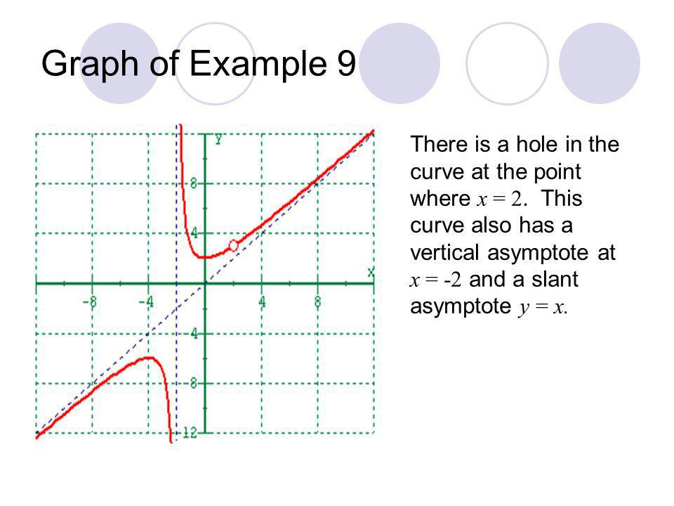 Graph of Example 9 There is a hole in the curve at the point where x = 2. This curve also has a vertical asymptote at.