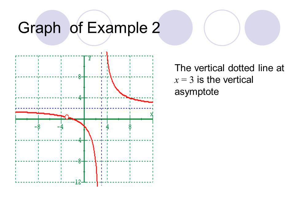 Graph of Example 2 The vertical dotted line at