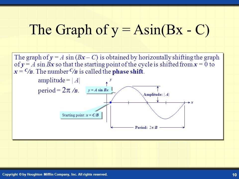 The Graph of y = Asin(Bx - C)