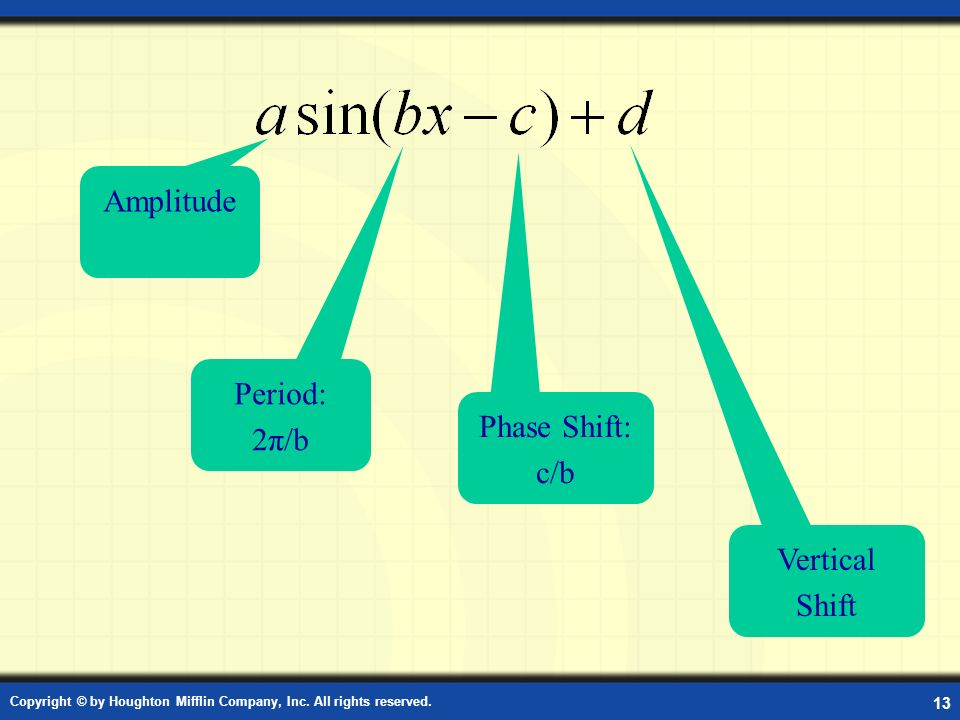 Amplitude Period: 2π/b Phase Shift: c/b Vertical Shift