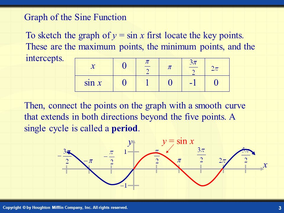 Graph of the Sine Function