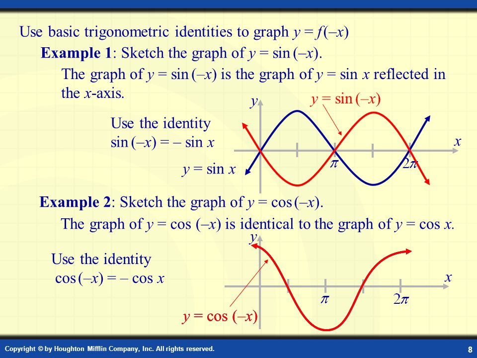 Use basic trigonometric identities to graph y = f (–x)