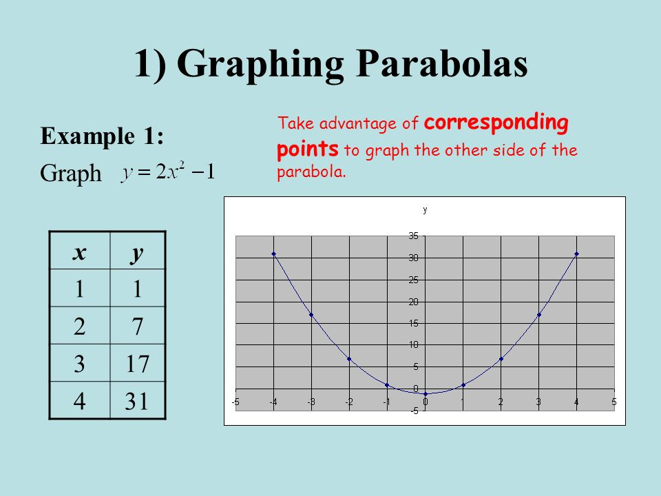 1) Graphing Parabolas Example 1: Graph x y 1 2 7 3 17 4 31