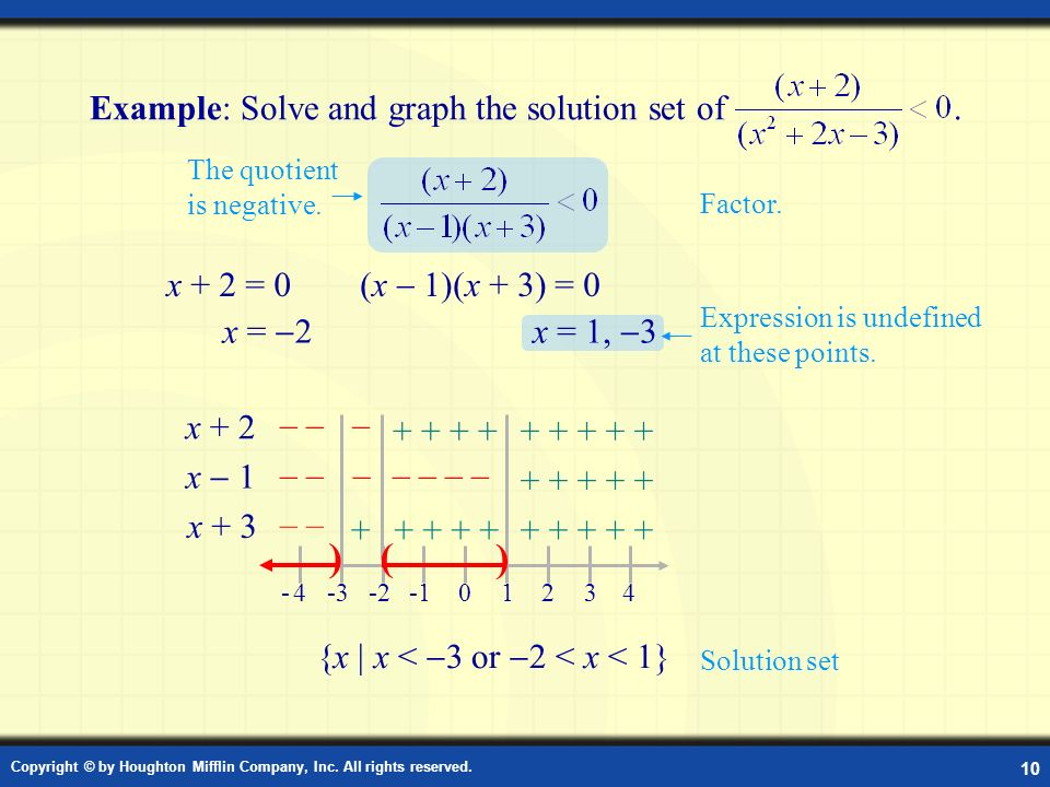Example: Solve and Graph the Solution Set