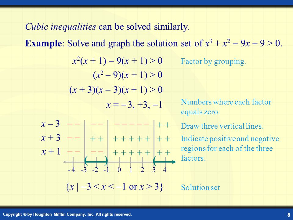 Example: Solve a Cubic Inequality