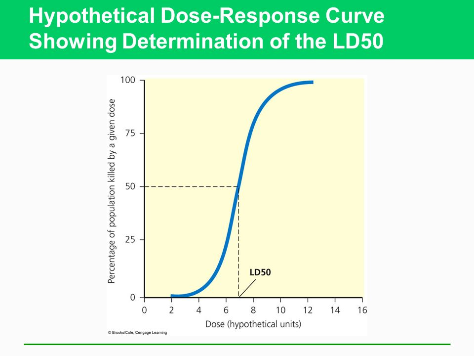 Hypothetical Dose-Response Curve Showing Determination of the LD50