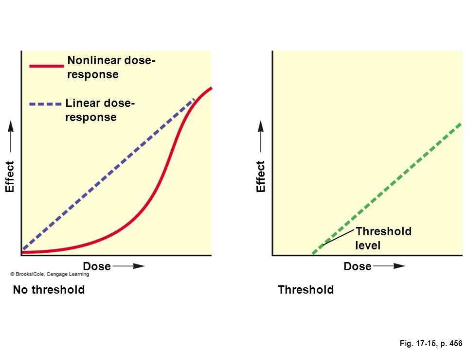 Nonlinear dose-response