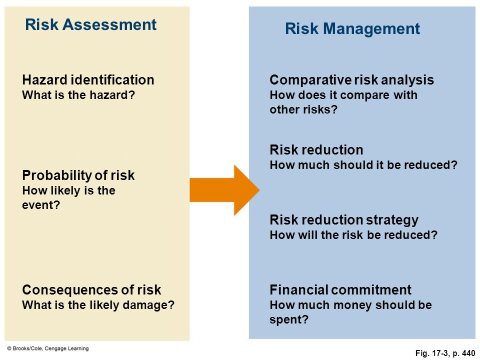 Risk Assessment Risk Management Hazard identification