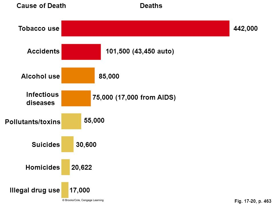 Cause of Death Deaths Tobacco use 442,000 Accidents