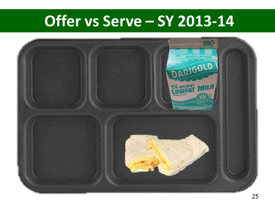 Offer vs Serve – SY 2013-14 How many items on this tray 3 items