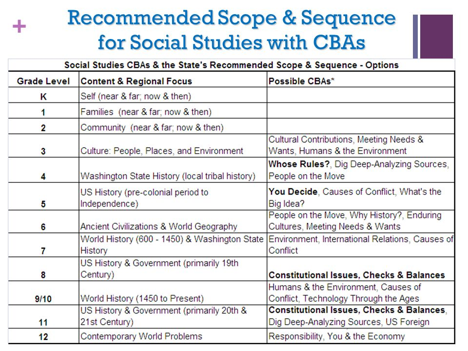 Recommended Scope & Sequence for Social Studies with CBAs