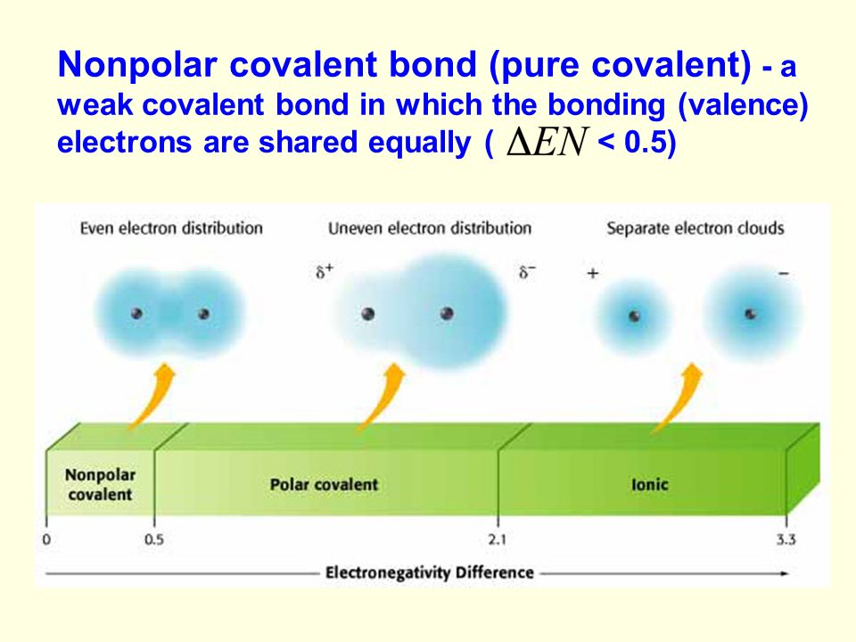 Nonpolar covalent bond (pure covalent) - a weak covalent bond in which the bonding (valence) electrons are shared equally ( < 0.5)