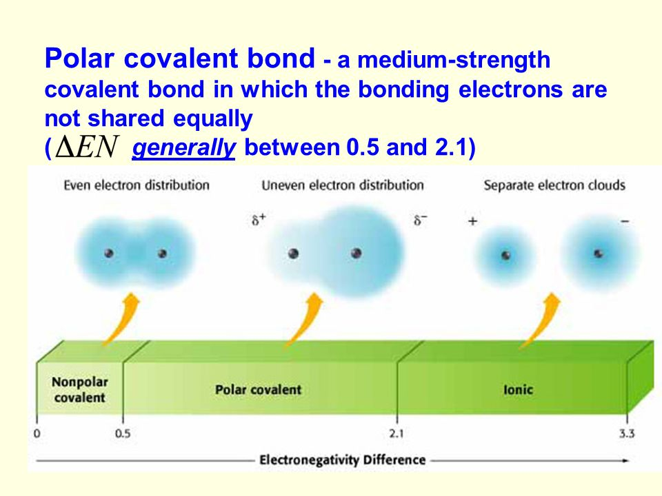 Polar covalent bond - a medium-strength covalent bond in which the bonding electrons are not shared equally