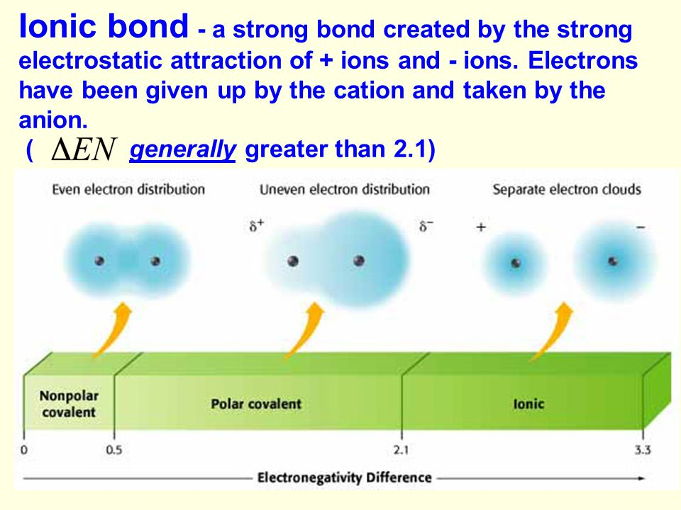 Ionic bond - a strong bond created by the strong electrostatic attraction of + ions and - ions. Electrons have been given up by the cation and taken by the anion.