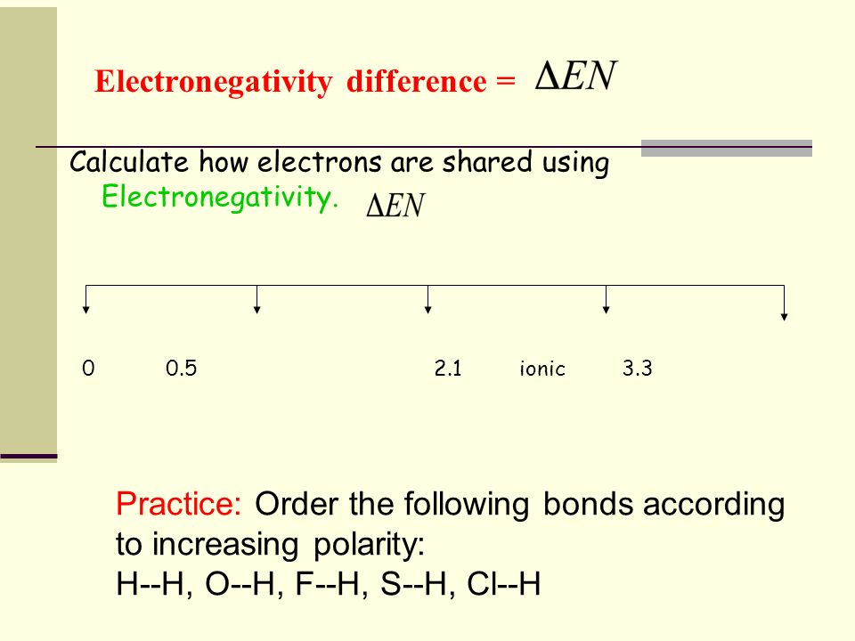 Electronegativity difference =