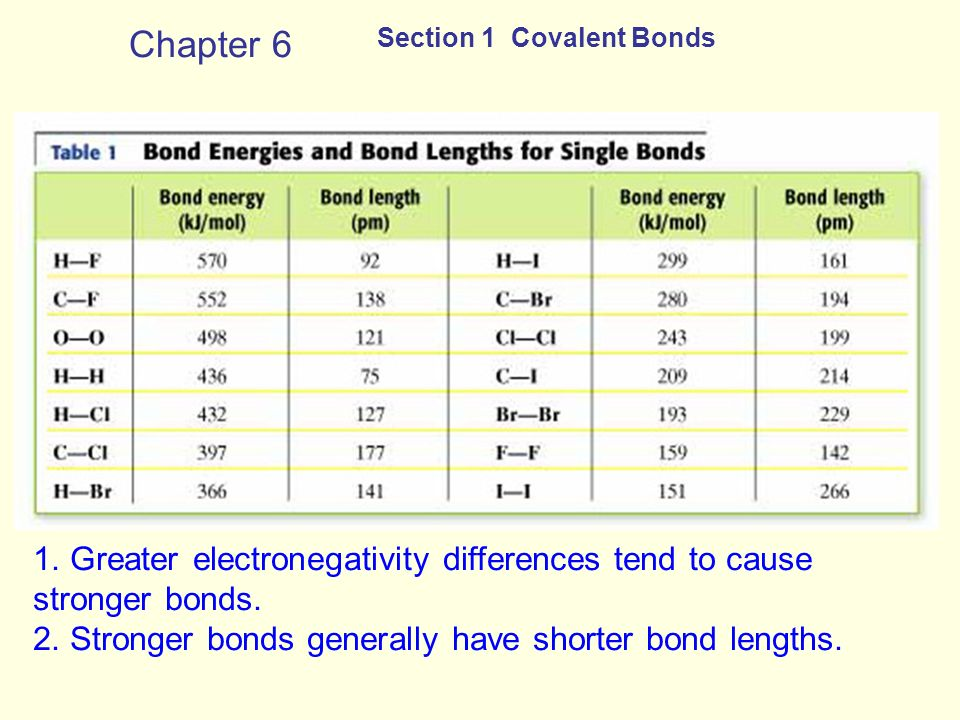 Chapter 6 Section 1 Covalent Bonds. 1. Greater electronegativity differences tend to cause stronger bonds.