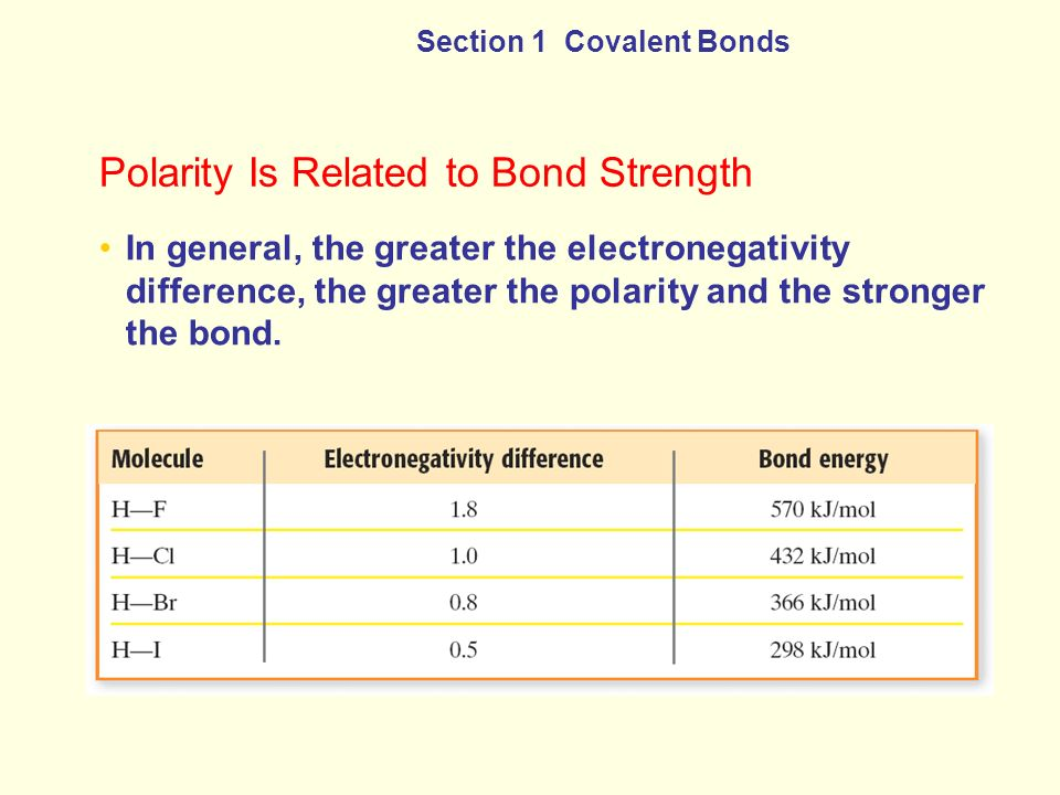 Polarity Is Related to Bond Strength