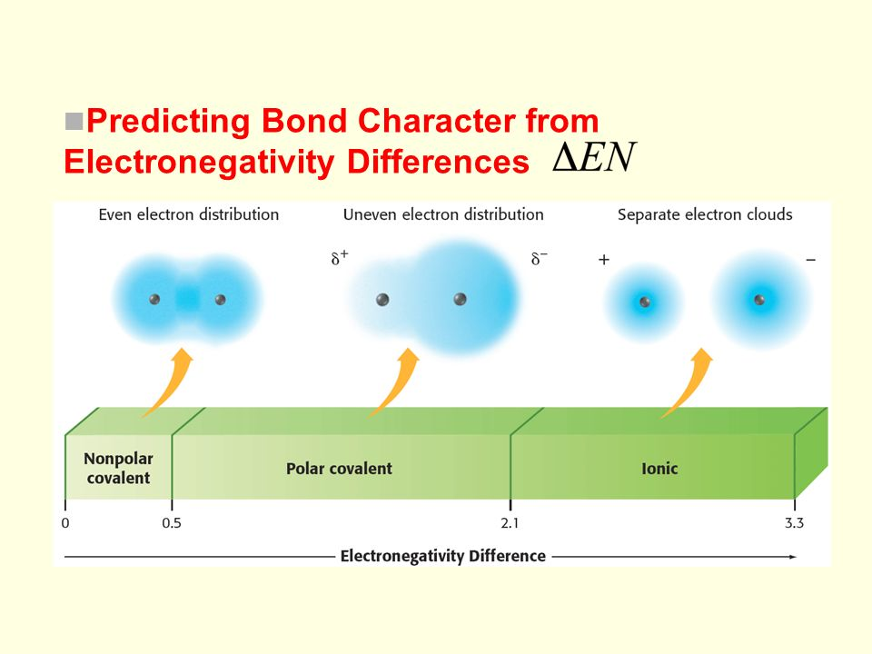 Chapter 6 Predicting Bond Character from Electronegativity Differences