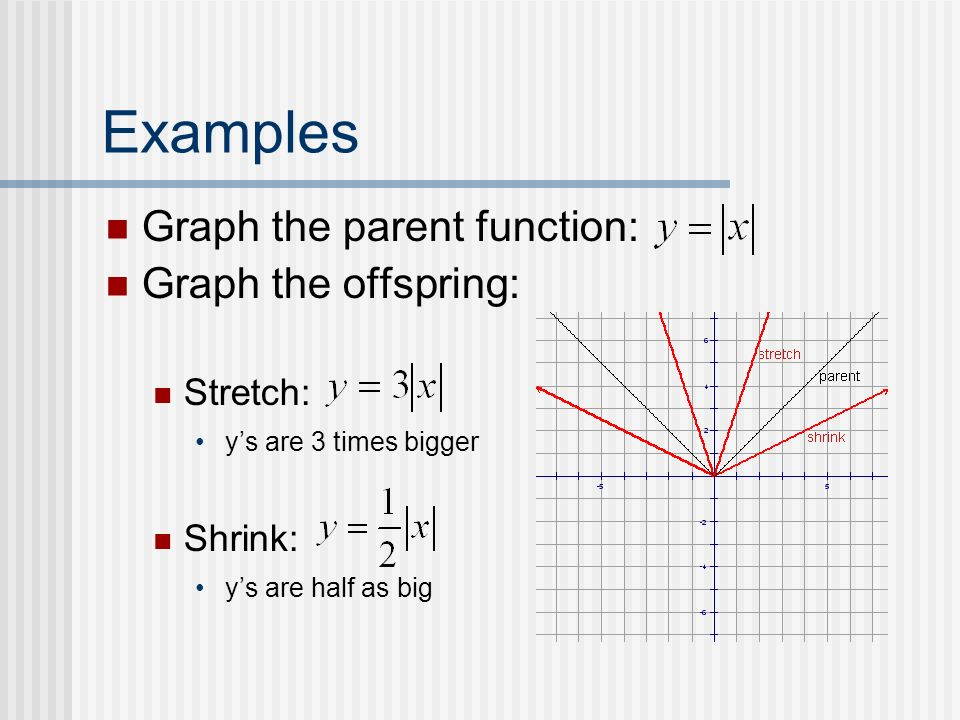 Examples Graph the parent function: Graph the offspring: Stretch: