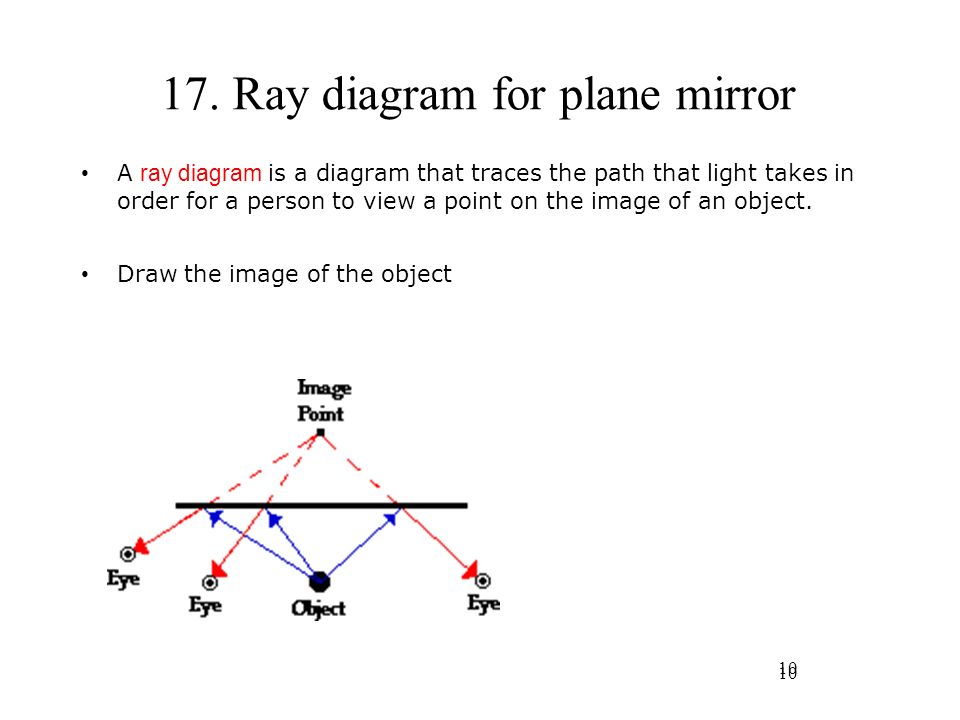 17. Ray diagram for plane mirror
