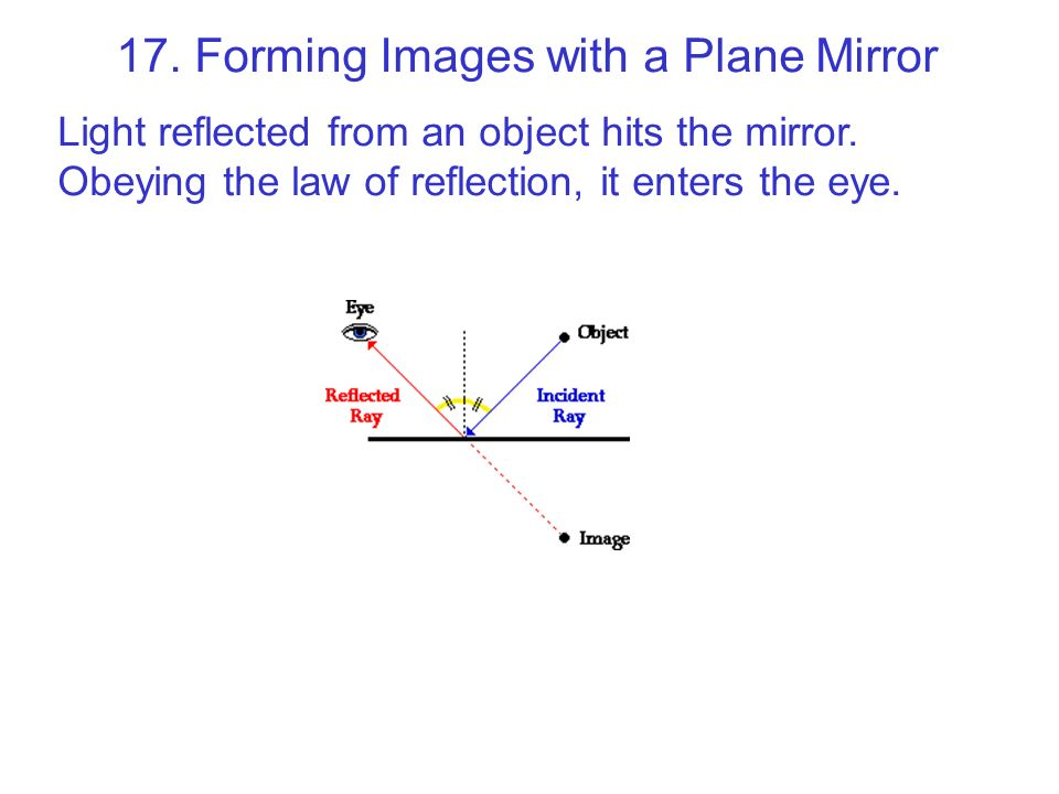17. Forming Images with a Plane Mirror